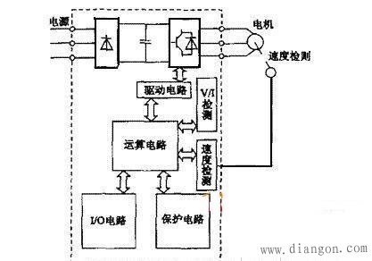 变频柜的主电路大体上可分为两类:电压型是将电压源的直流变换为交流